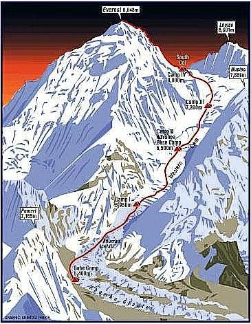 mount everest map