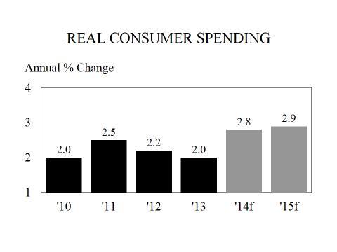 consumer spending chart