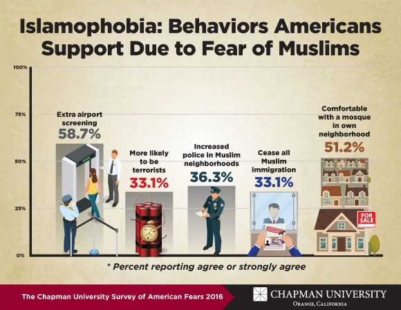 fear-graphic-islamophobia