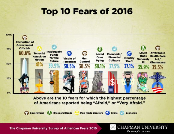 fear-graphic-top-fears