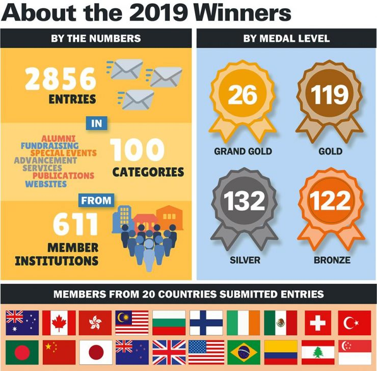 graphic chart showing numbers of entries in CASE contest