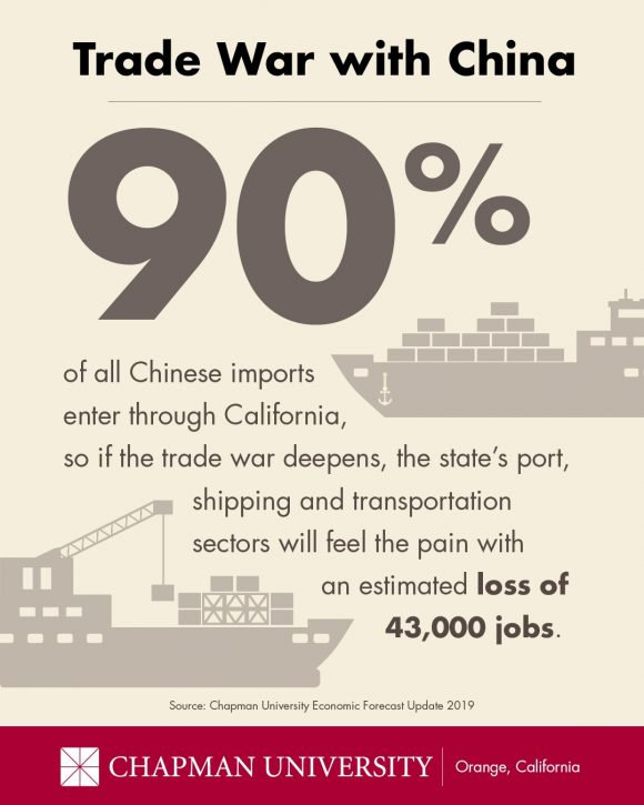 Economic Forecast Graphic showing that 90 percent of trade with China comes through California ports