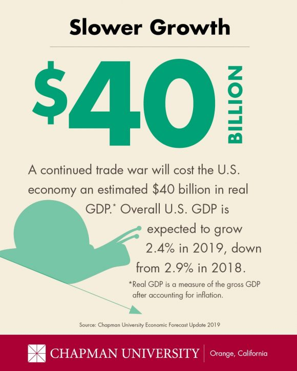 Economic Forecast Graphic showing $40 billion drop in real GDP