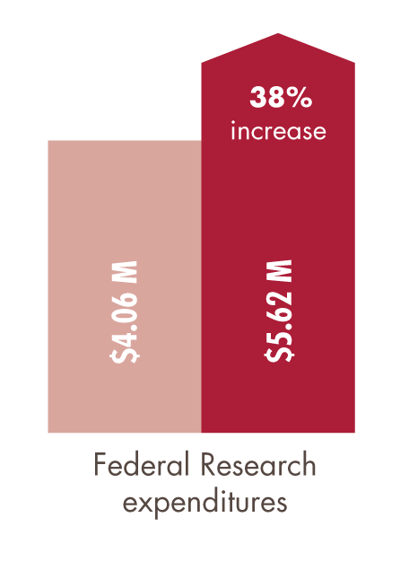 federal research expenditures